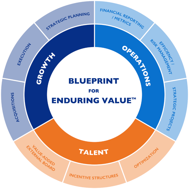 Blueprint for Enduring Value
